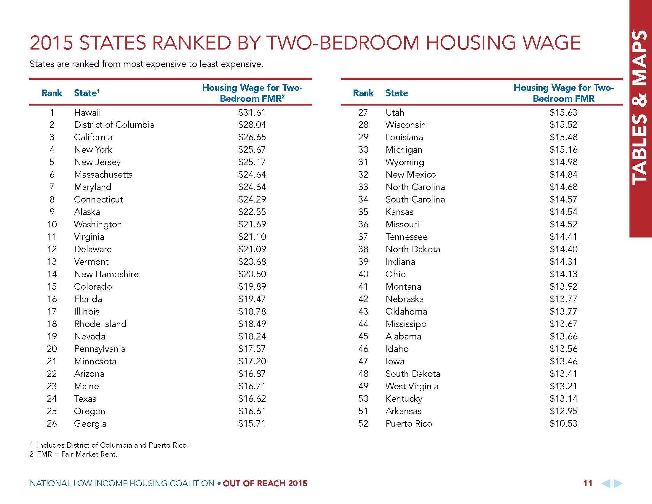 2015 STATES RANKED BY TWO-BEDROOM HOUSING WAGE