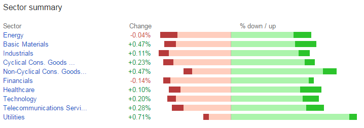 Sector Return chart from Google