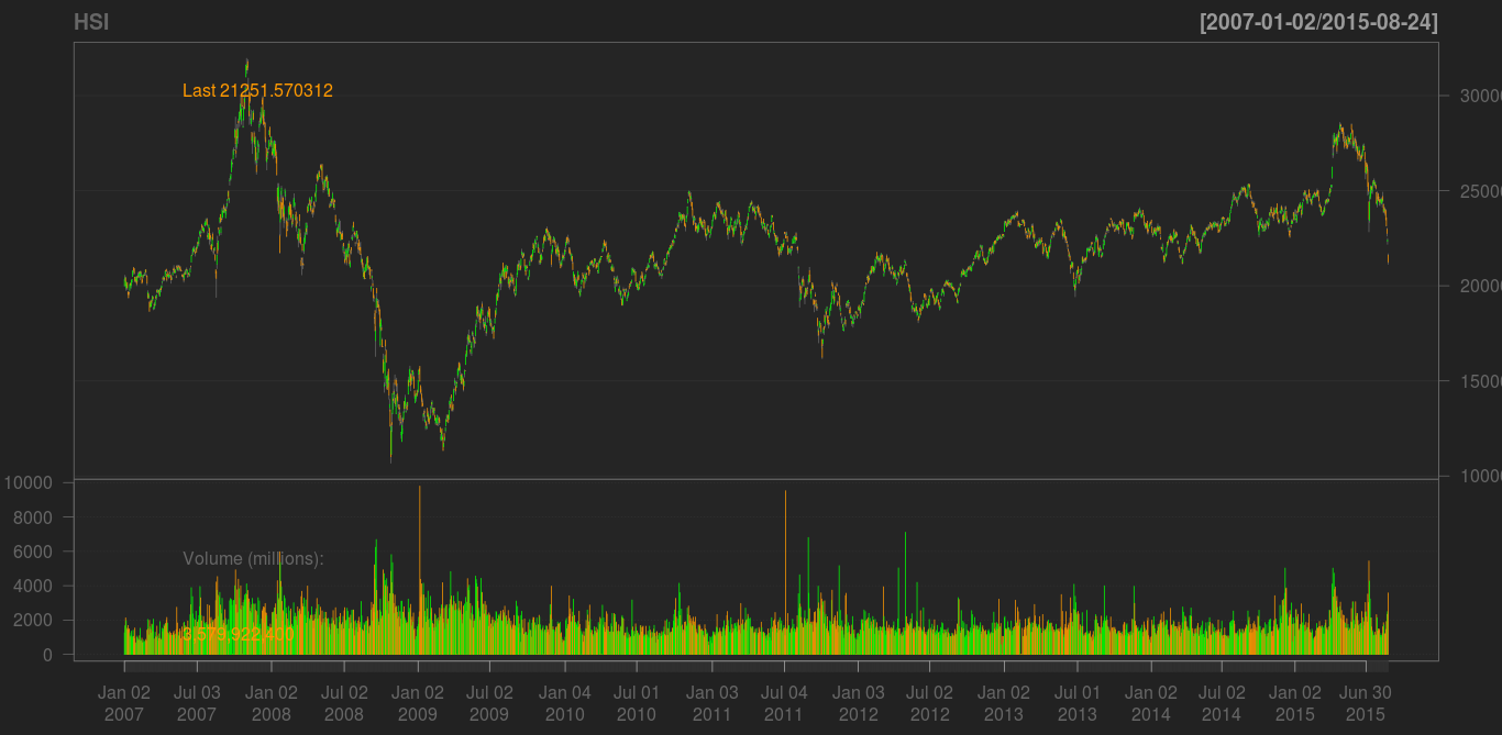 Historical Trend of the Hang Seng Index