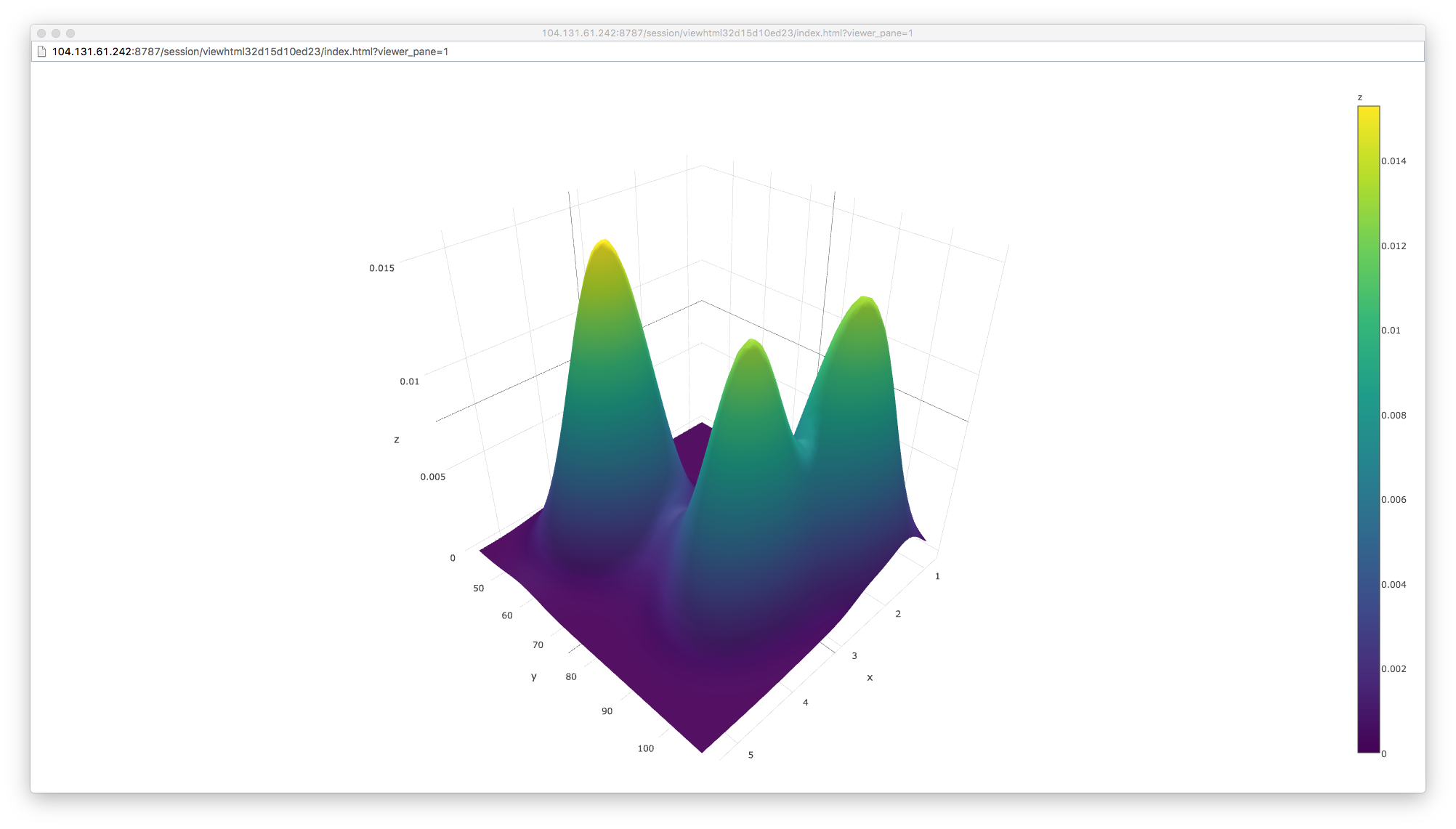 Creating a surface plot using Plotly